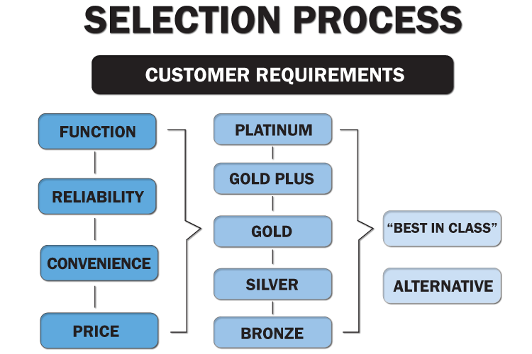 Selection Process Fleet Management